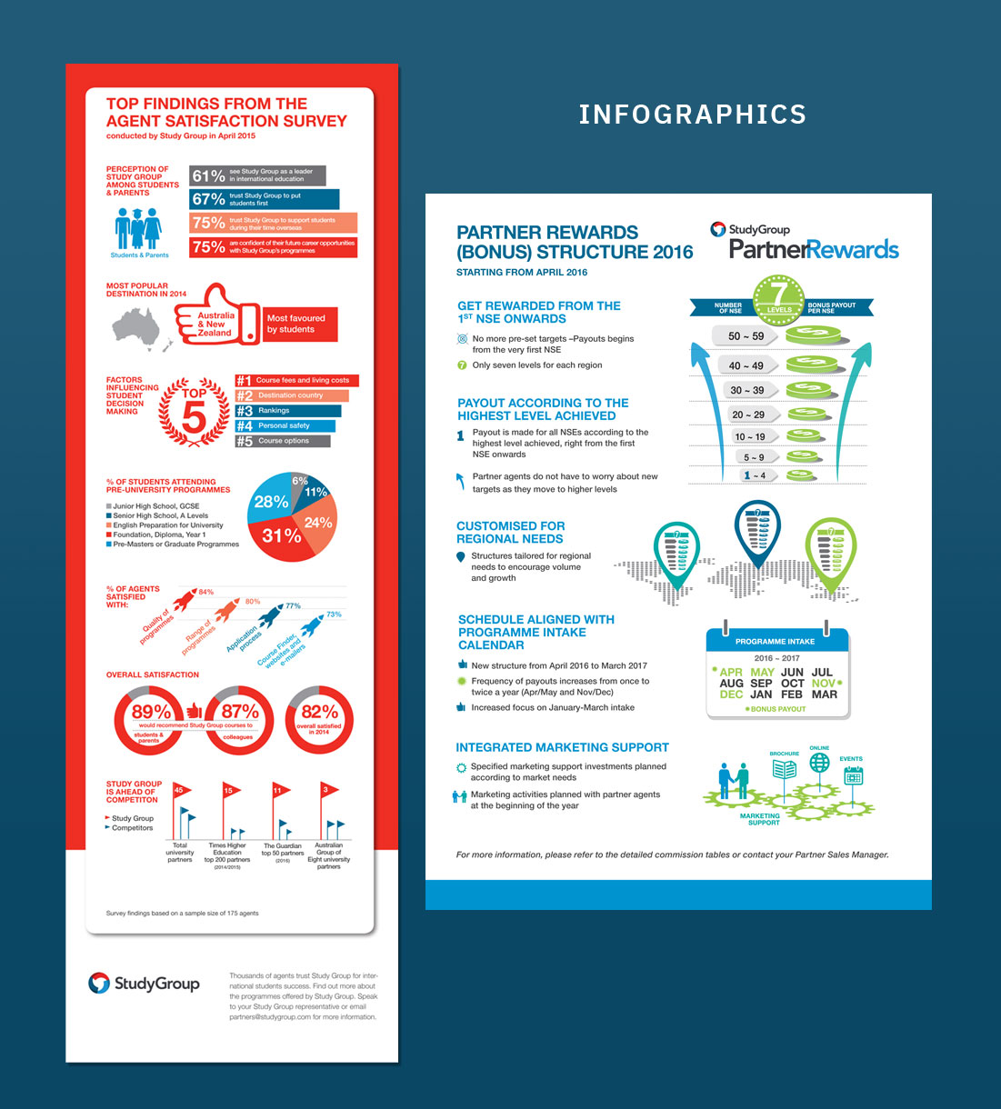 Infographics, Ease Communications